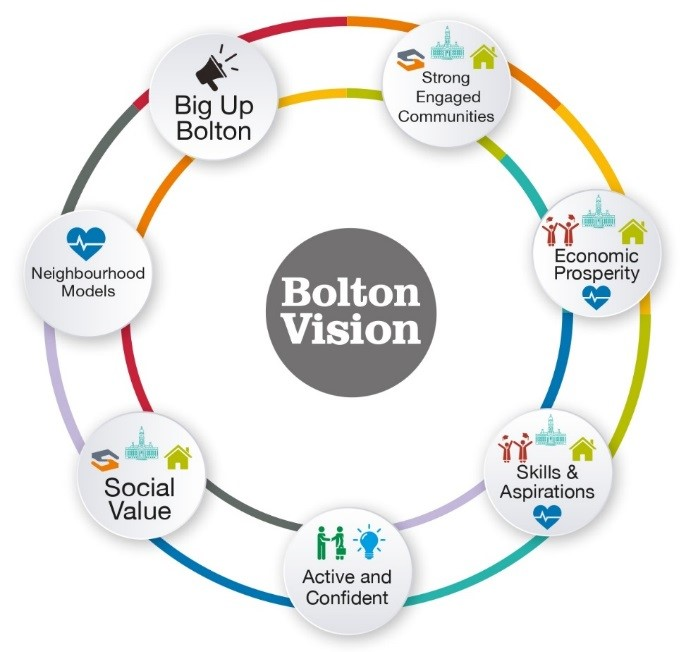 Equality and diversity bolton vision image