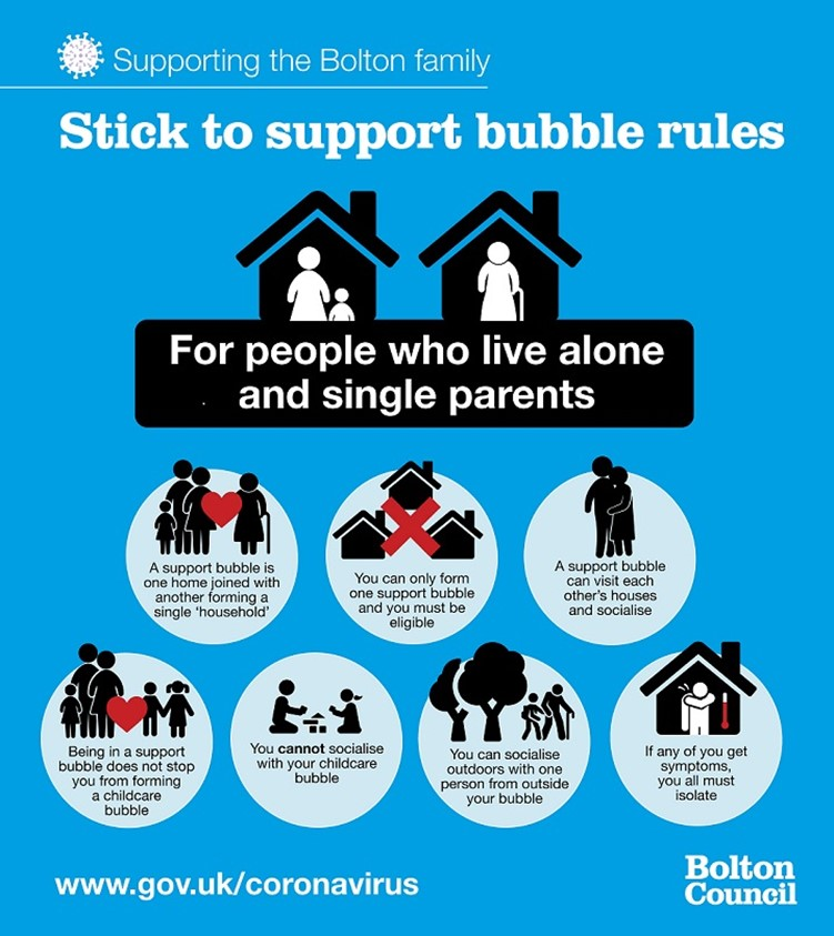 Support bubble rules